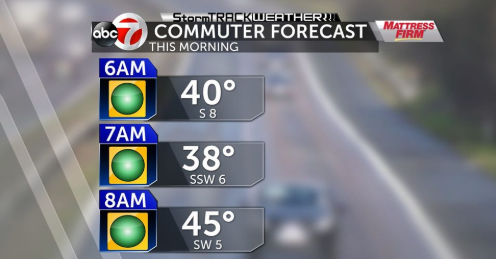 commuter forecast