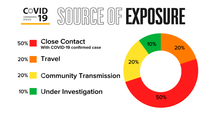 SOURCE_OF_EXPOSURE_GRAPHIC