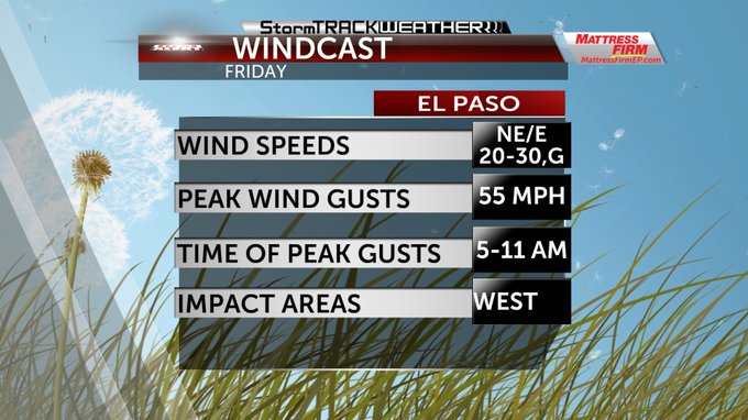 Winds-