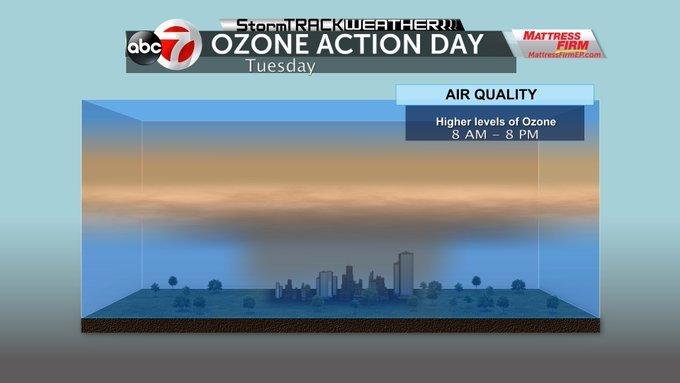 OzoneActionday