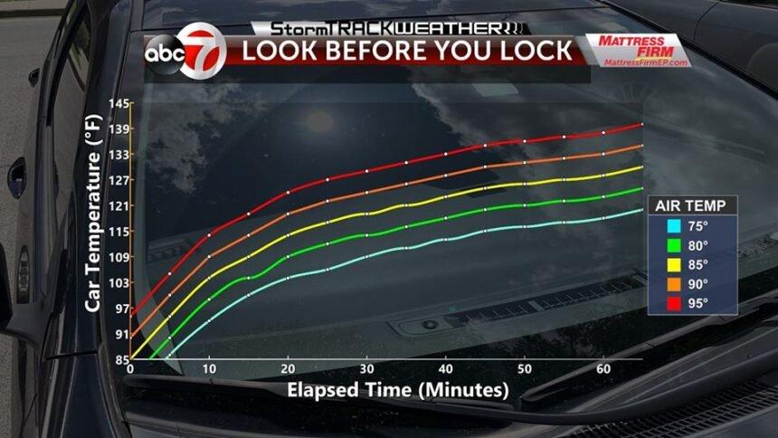 Look Before you Lock