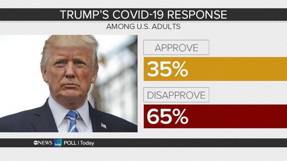 trump-covid-response-abc-poll