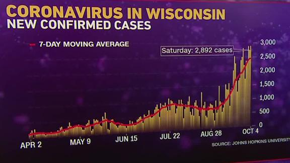 Only 3 states are reporting declines in new coronavirus cases as the US hits its highest daily rate in 2 months - KVIA