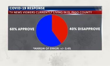 covid response poll
