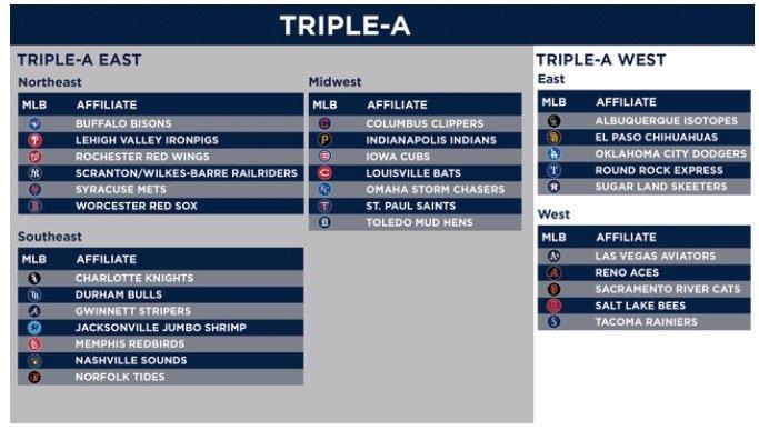 The minor league baseball reorganization chart.