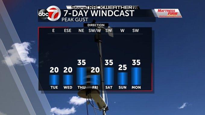 Windsthisweek