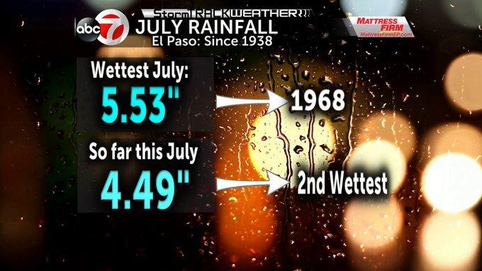 Rainfallnumbers
