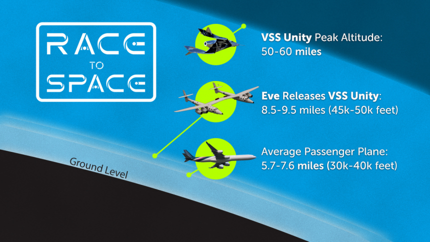 race-to-space-altitude